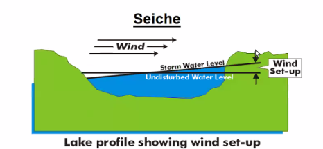 Diagram of a seiche (courtesy of U.S. Army Corps of Engineers)