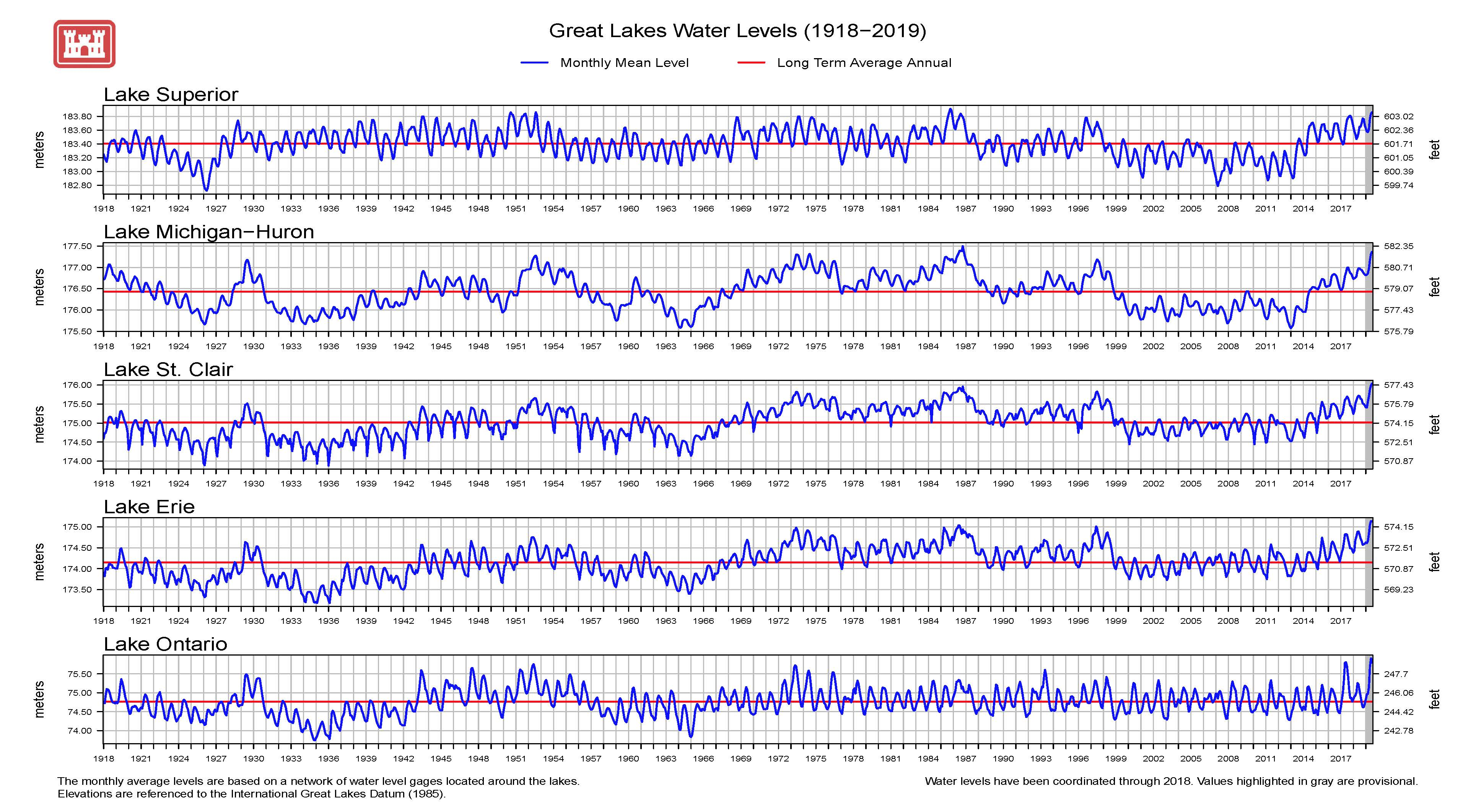 Graph of monthly mean lakewide average water levels (USACE). All levels are referenced to the International Great Lakes Datum of 1985 (IGLD 85). Water levels have been coordinated with Canada for 1918-2018.